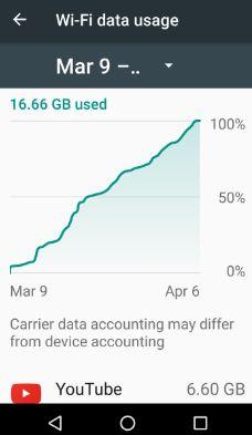 Wi-Fi data usage limit android nougat